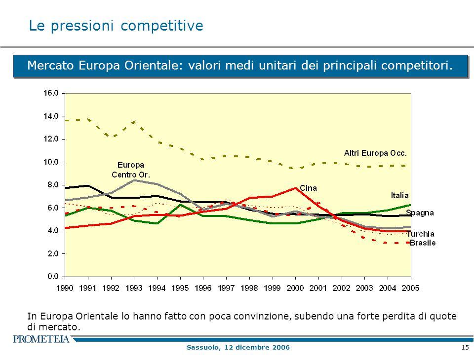 15 Sassuolo, 12 dicembre 2006 Mercato Europa Orientale: valori medi unitari dei principali competitori. In Europa Orientale lo hanno fatto con poca co