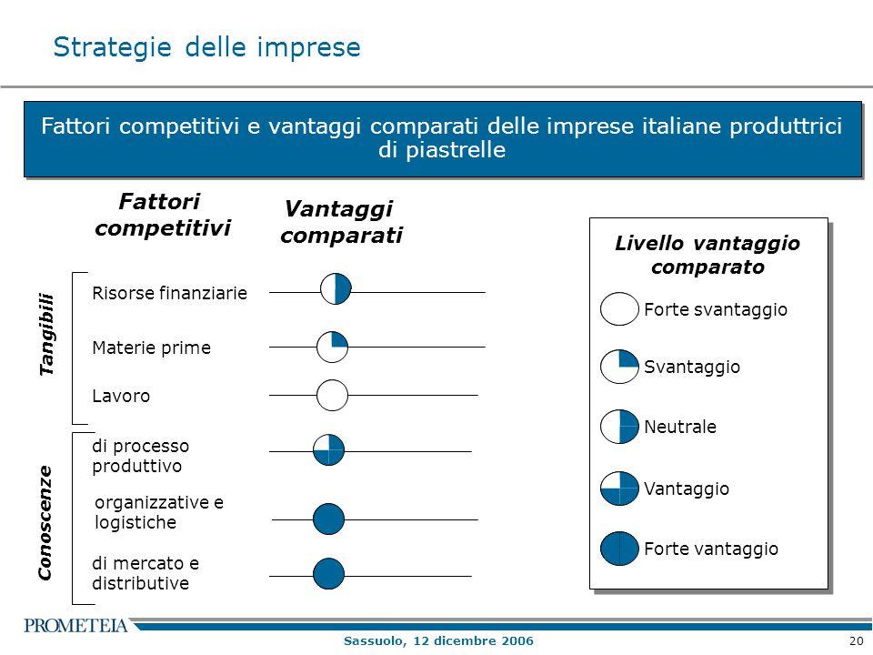 20 Sassuolo, 12 dicembre 2006 Fattori competitivi e vantaggi comparati delle imprese italiane produttrici di piastrelle Strategie delle imprese Forte