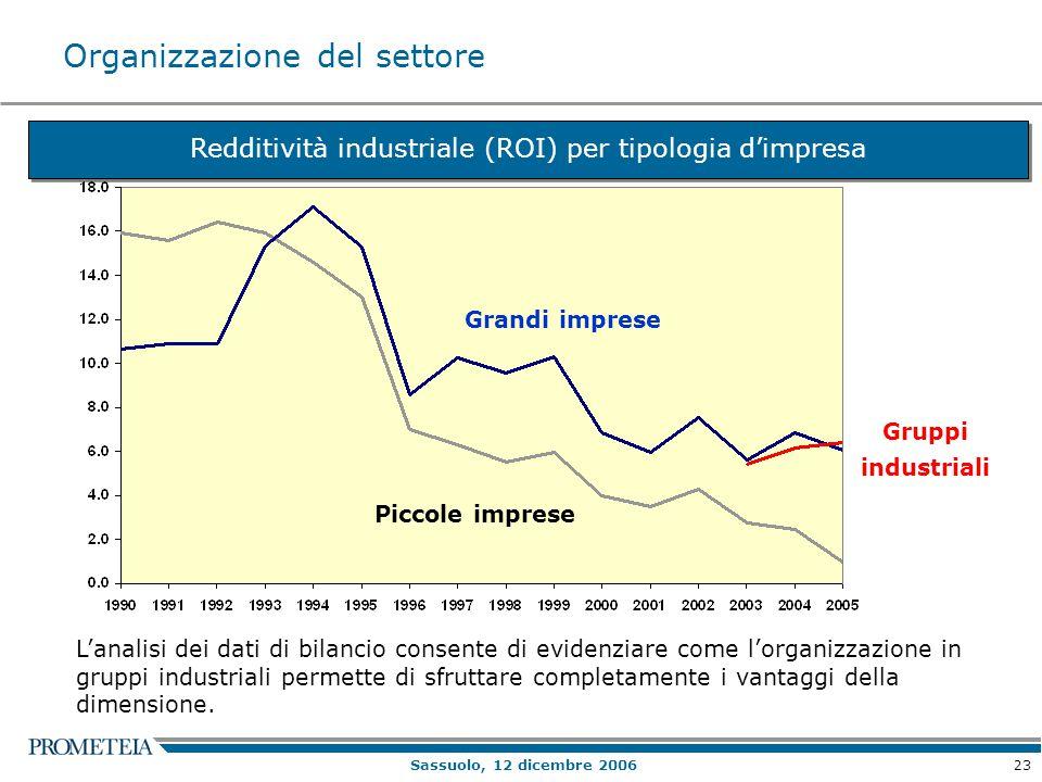 23 Sassuolo, 12 dicembre 2006 Redditività industriale (ROI) per tipologia d'impresa L'analisi dei dati di bilancio consente di evidenziare come l'orga