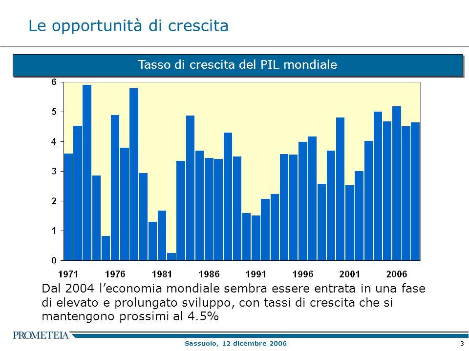 3 Sassuolo, 12 dicembre 2006 Le opportunità di crescita Tasso di crescita del PIL mondiale Dal 2004 l'economia mondiale sembra essere entrata in una fase di elevato e prolungato sviluppo, con tassi di crescita che si mantengono prossimi al 4.5%