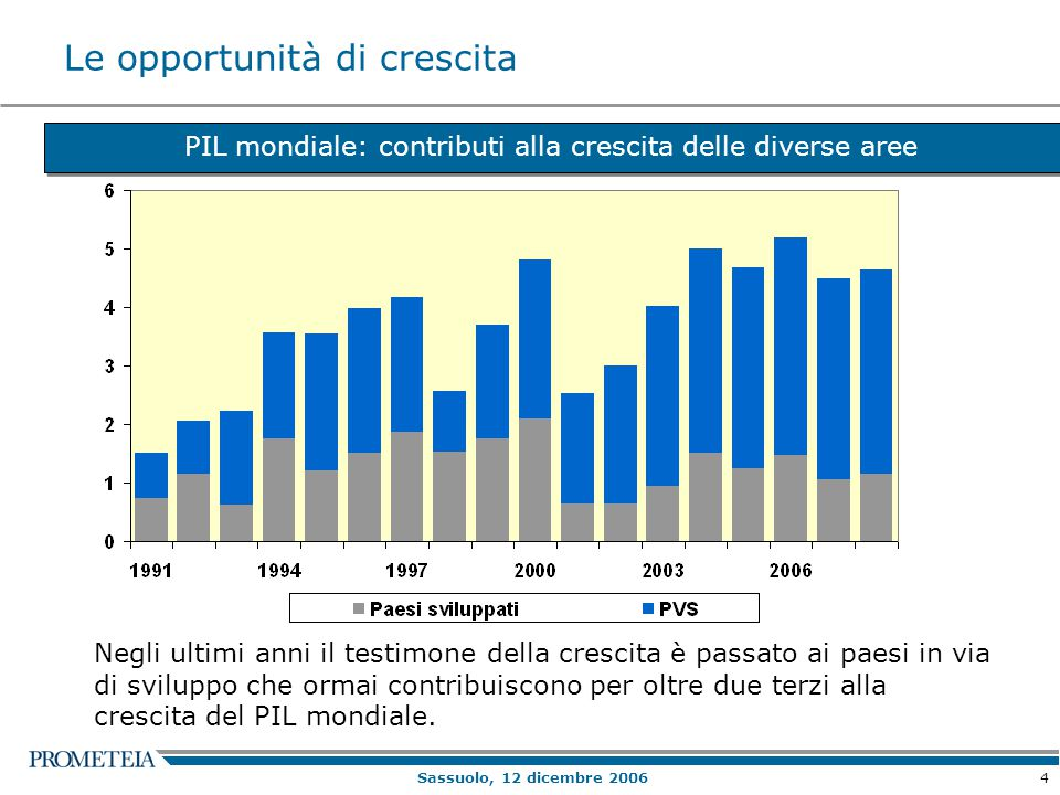 4 Sassuolo, 12 dicembre 2006 Le opportunità di crescita PIL mondiale: contributi alla crescita delle diverse aree Negli ultimi anni il testimone della