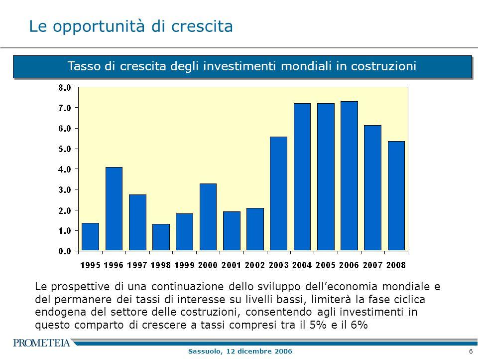 6 Sassuolo, 12 dicembre 2006 Le opportunità di crescita Tasso di crescita degli investimenti mondiali in costruzioni Le prospettive di una continuazio