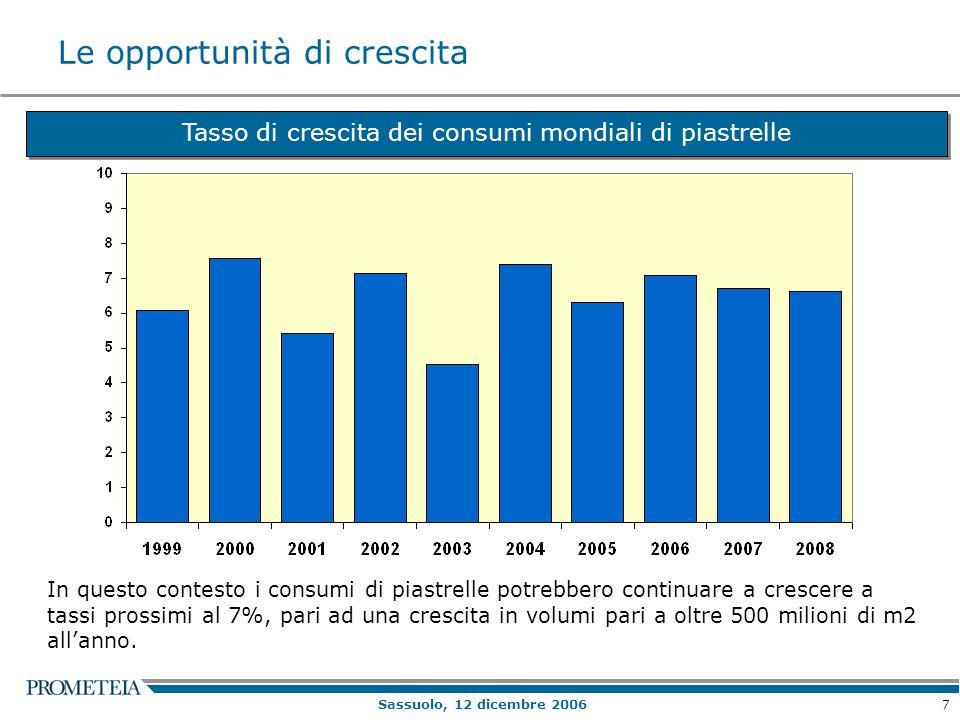 7 Sassuolo, 12 dicembre 2006 Le opportunità di crescita Tasso di crescita dei consumi mondiali di piastrelle In questo contesto i consumi di piastrelle potrebbero continuare a crescere a tassi prossimi al 7%, pari ad una crescita in volumi pari a oltre 500 milioni di m2 all'anno.