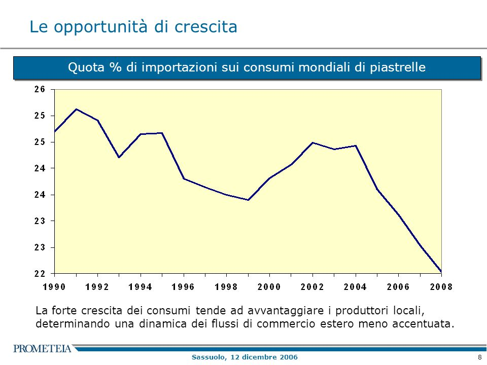 8 Sassuolo, 12 dicembre 2006 Le opportunità di crescita Quota % di importazioni sui consumi mondiali di piastrelle La forte crescita dei consumi tende ad avvantaggiare i produttori locali, determinando una dinamica dei flussi di commercio estero meno accentuata.