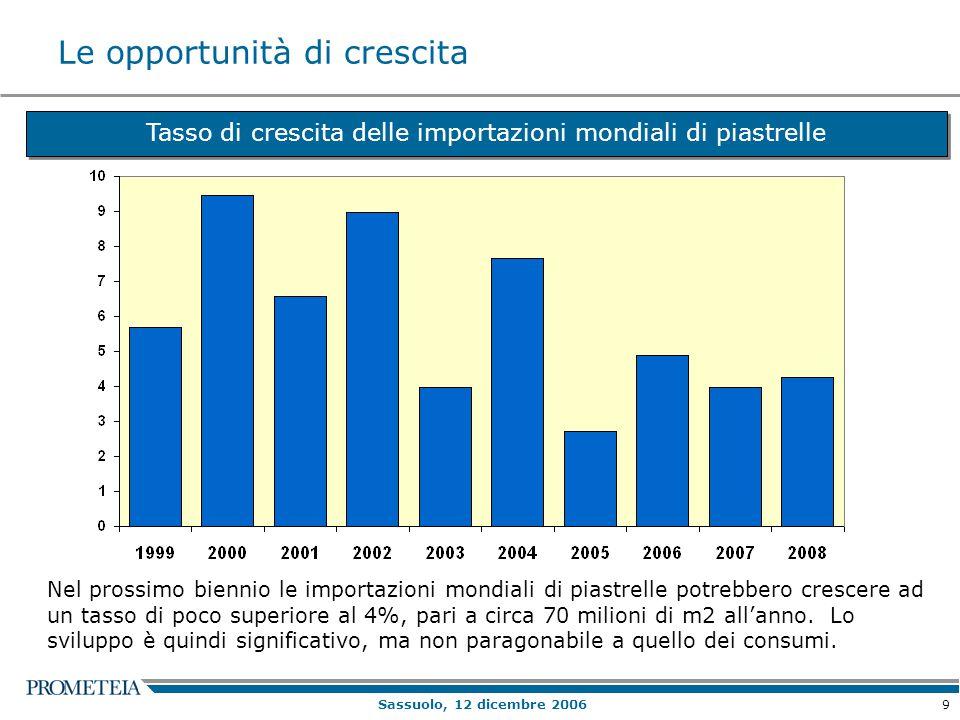 9 Sassuolo, 12 dicembre 2006 Le opportunità di crescita Tasso di crescita delle importazioni mondiali di piastrelle Nel prossimo biennio le importazioni mondiali di piastrelle potrebbero crescere ad un tasso di poco superiore al 4%, pari a circa 70 milioni di m2 all'anno.