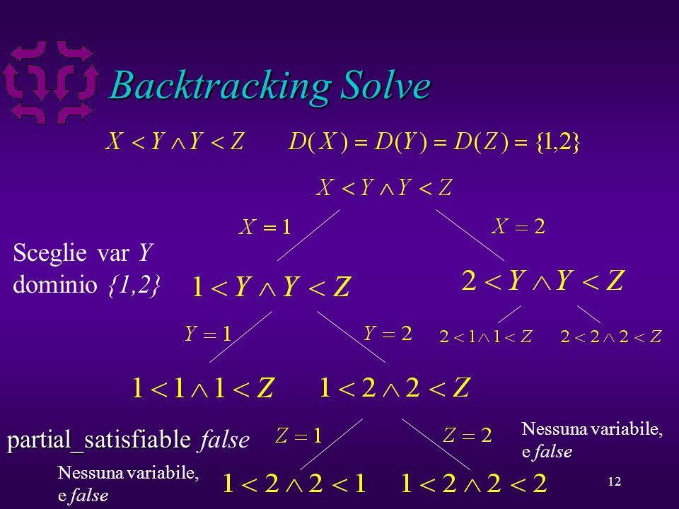 12 Backtracking Solve Choose var X domain {1,2} Choose var Y domain {1,2} partial_satisfiable partial_satisfiable false Choose var Z domain {1,2} Ness
