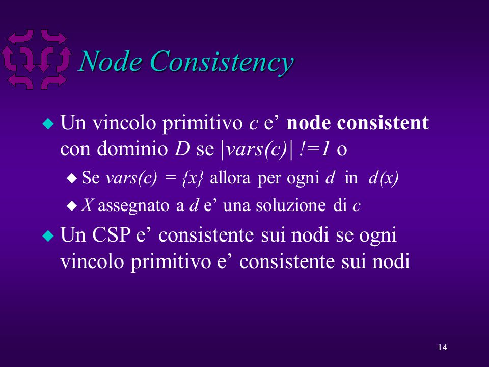 14 Node Consistency u Un vincolo primitivo c e' node consistent con dominio D se |vars(c)| !=1 o u Se vars(c) = {x} allora per ogni d in d(x) u X assegnato a d e' una soluzione di c u Un CSP e' consistente sui nodi se ogni vincolo primitivo e' consistente sui nodi
