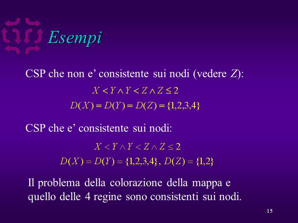 15 Esempi CSP che non e' consistente sui nodi (vedere Z): CSP che e' consistente sui nodi: Il problema della colorazione della mappa e quello delle 4 regine sono consistenti sui nodi.