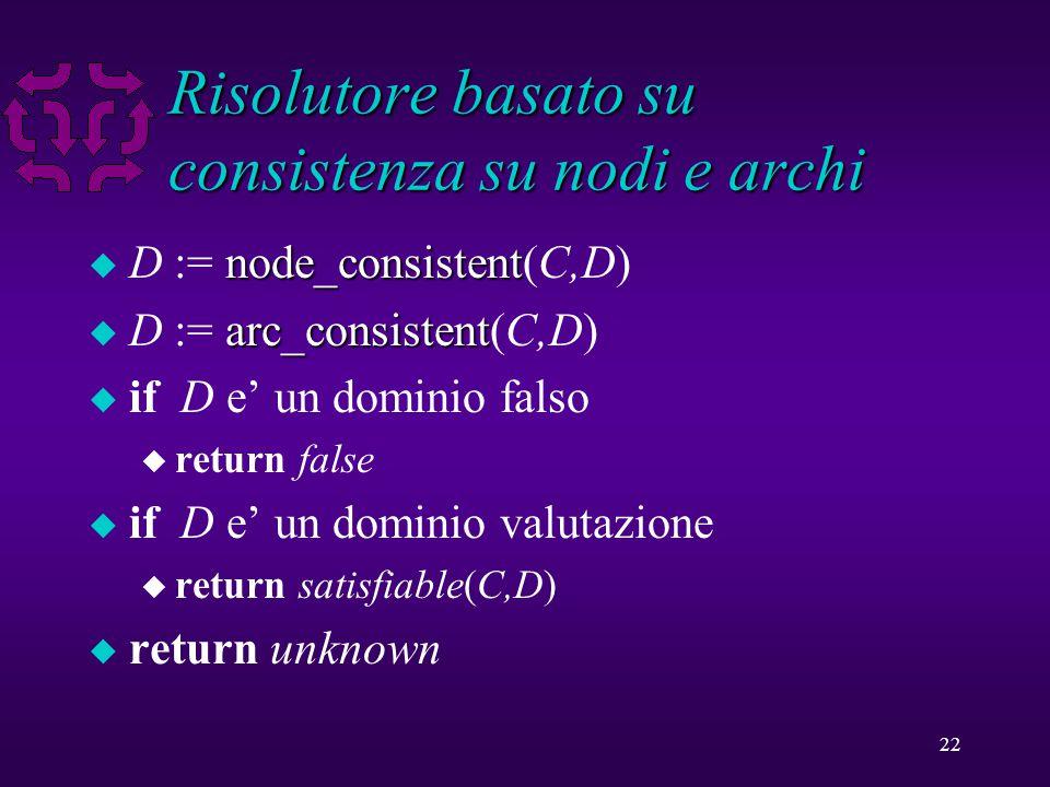 22 Risolutore basato su consistenza su nodi e archi node_consistent u D := node_consistent(C,D) arc_consistent u D := arc_consistent(C,D) u if D e' un dominio falso u return false u if D e' un dominio valutazione u return satisfiable(C,D) u return unknown