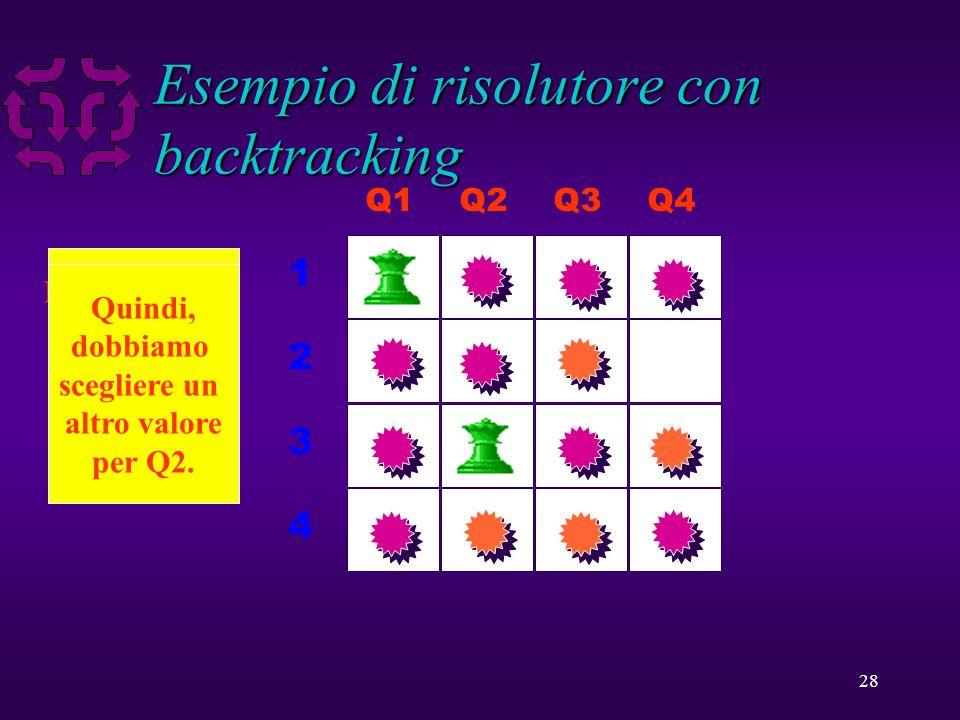 28 Esempio di risolutore con backtracking Q1Q2Q3Q4 1 2 3 4 Nessun valore puo' essere assegnato a Q3 in questo caso.
