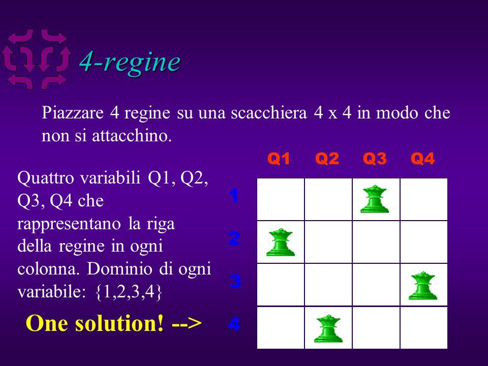 7 4-regine I vincoli: Non sulla stessa riga: Non nella stessa diagonale up: Not nella stessa diagonale down: