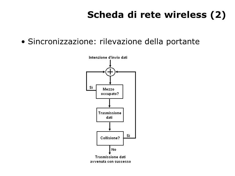Scheda di rete wireless (2) Sincronizzazione: rilevazione della portante