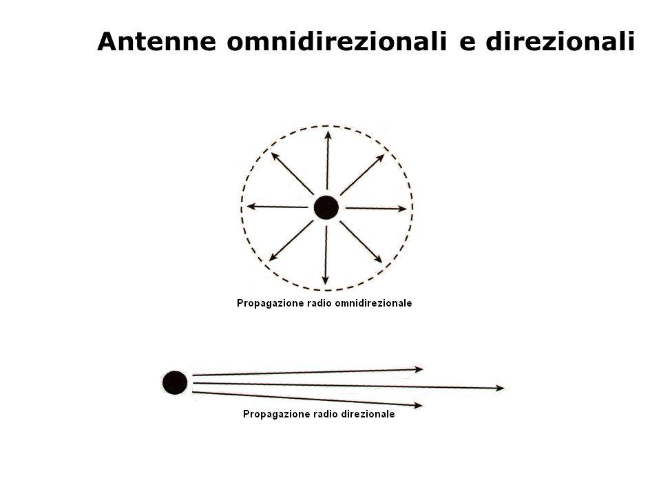 Antenne omnidirezionali e direzionali