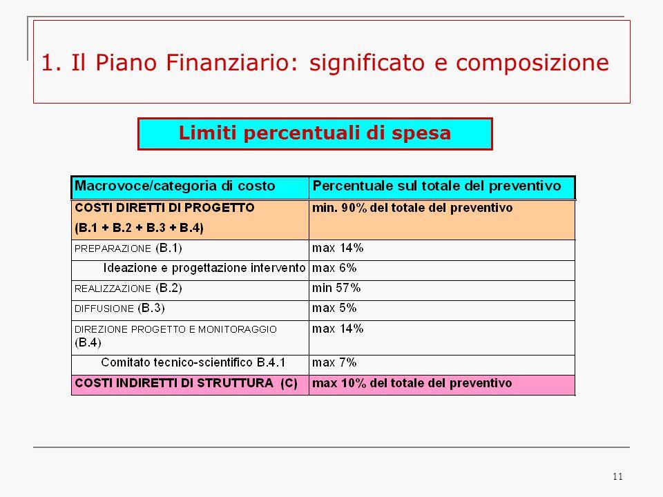 11 1. Il Piano Finanziario: significato e composizione Limiti percentuali di spesa