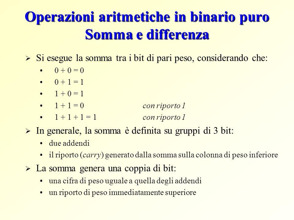 Operazioni aritmetiche in binario puro Somma e differenza  Si esegue la somma tra i bit di pari peso, considerando che: 0 + 0 = 0 0 + 1 = 1 1 + 0 = 1 1 + 1 = 0 con riporto 1 1 + 1 + 1 = 1 con riporto 1  In generale, la somma è definita su gruppi di 3 bit: due addendi il riporto (carry) generato dalla somma sulla colonna di peso inferiore  La somma genera una coppia di bit: una cifra di peso uguale a quella degli addendi un riporto di peso immediatamente superiore