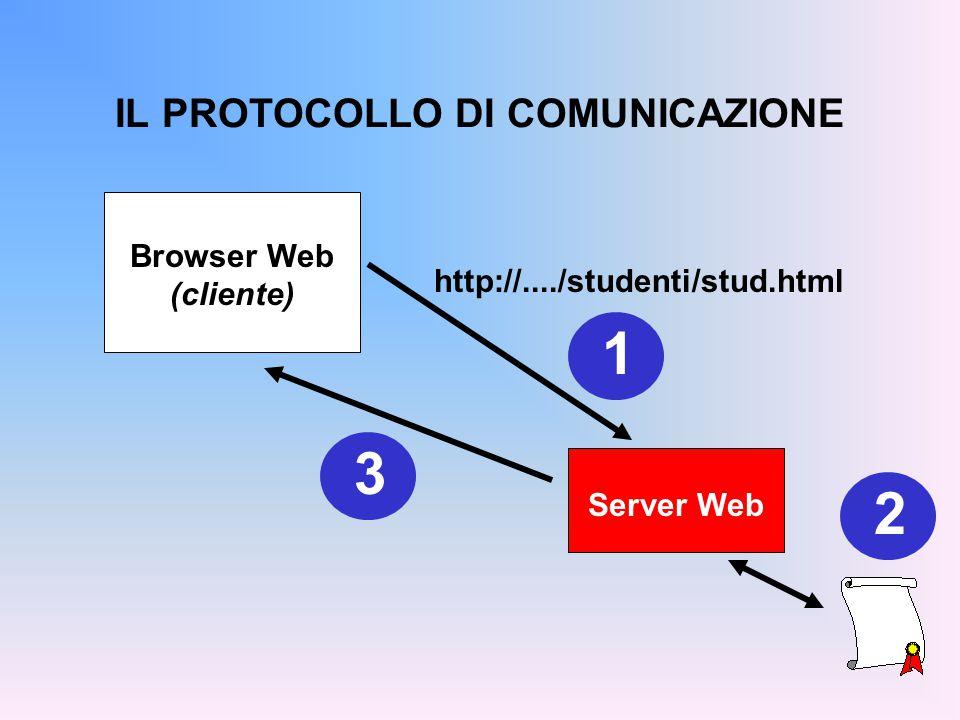 IL PROTOCOLLO DI COMUNICAZIONE HTTP: HyperText Transfer Protocol Pregio: è un protocollo molto semplice da gestire e da implementare Difetto: nella versione base, è poco flessibile –il contenuto delle pagine web è prefissato –il server non fa alcuna elaborazione, si limita a prendere un file e spedirlo
