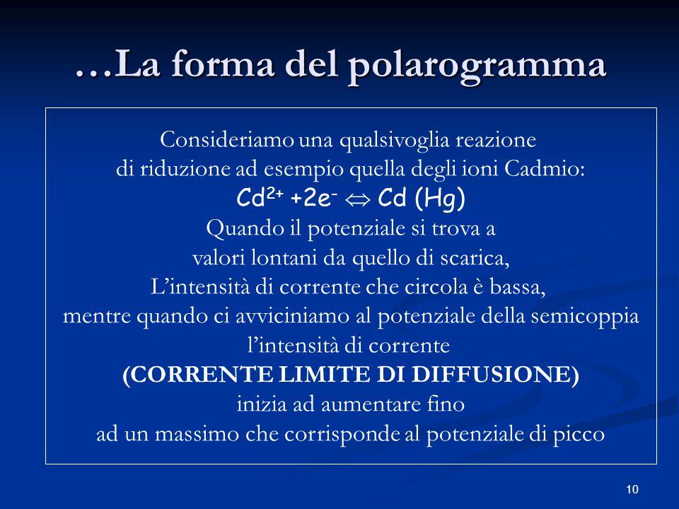 10 …La forma del polarogramma Consideriamo una qualsivoglia reazione di riduzione ad esempio quella degli ioni Cadmio: Cd 2+ +2e -  Cd (Hg) Quando il