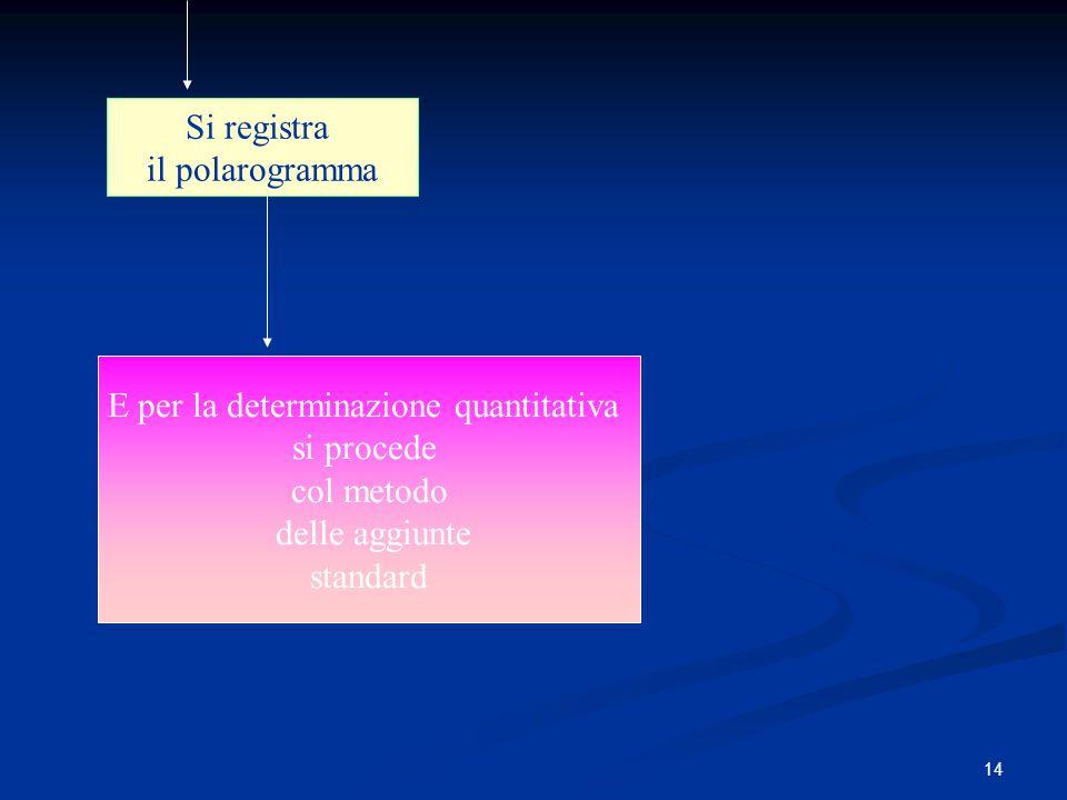 14 Si registra il polarogramma E per la determinazione quantitativa si procede col metodo delle aggiunte standard