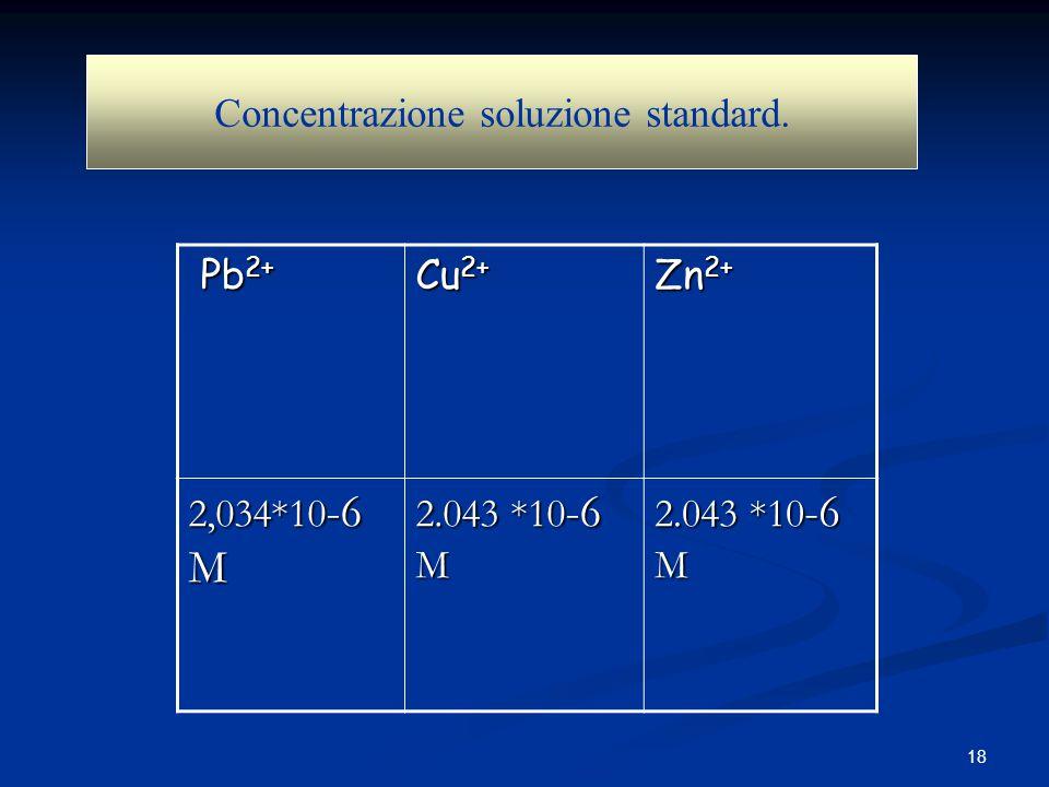 18 Pb 2+ Pb 2+ Cu 2+ Zn 2+ 2,034*10 -6 M 2.043 *10 -6 M Concentrazione soluzione standard.