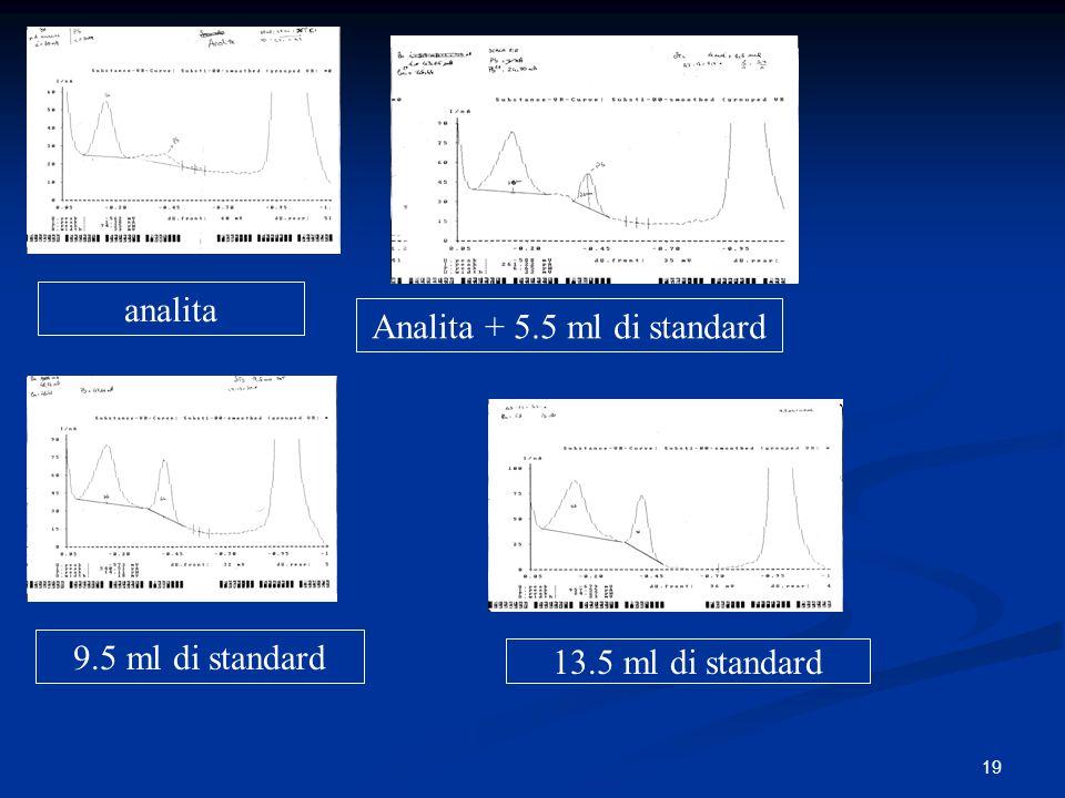 19 analita Analita + 5.5 ml di standard 9.5 ml di standard 13.5 ml di standard