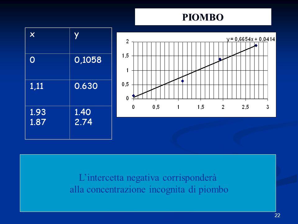 22 xy 00,1058 1,110.630 1.93 1.87 1.40 2.74 L'intercetta negativa corrisponderà alla concentrazione incognita di piombo PIOMBO