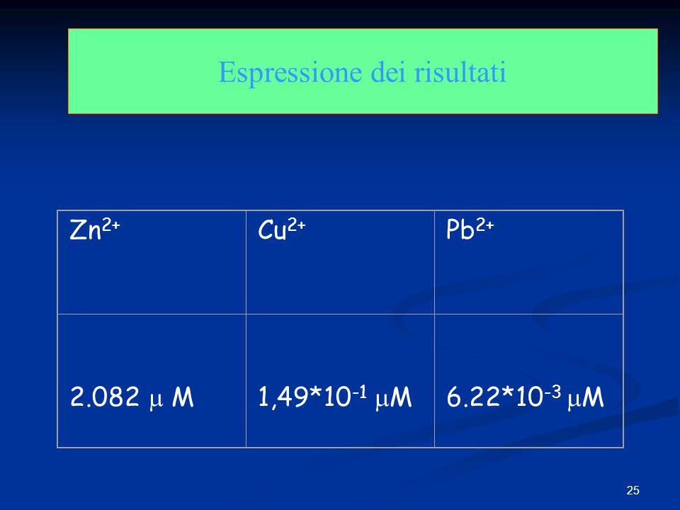 25 Espressione dei risultati Zn 2+ Cu 2+ Pb 2+ 2.082  M 1,49*10 -1  M6.22*10 -3  M