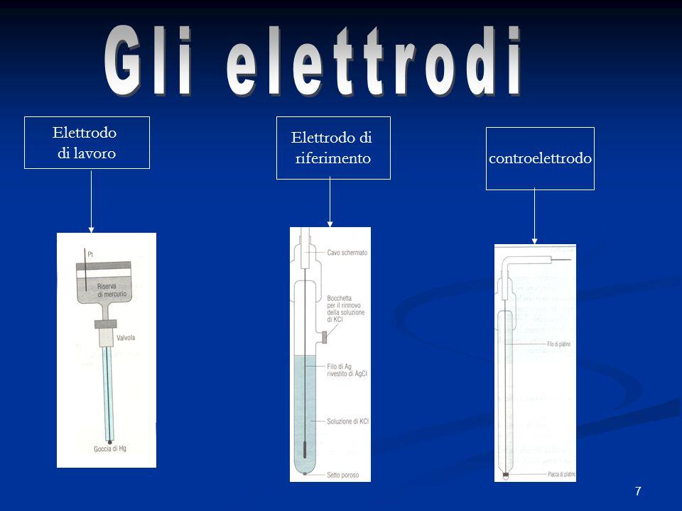 7 Elettrodo di lavoro Elettrodo di riferimento controelettrodo