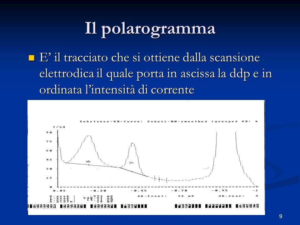 10 …La forma del polarogramma Consideriamo una qualsivoglia reazione di riduzione ad esempio quella degli ioni Cadmio: Cd 2+ +2e -  Cd (Hg) Quando il potenziale si trova a valori lontani da quello di scarica, L'intensità di corrente che circola è bassa, mentre quando ci avviciniamo al potenziale della semicoppia l'intensità di corrente (CORRENTE LIMITE DI DIFFUSIONE) inizia ad aumentare fino ad un massimo che corrisponde al potenziale di picco