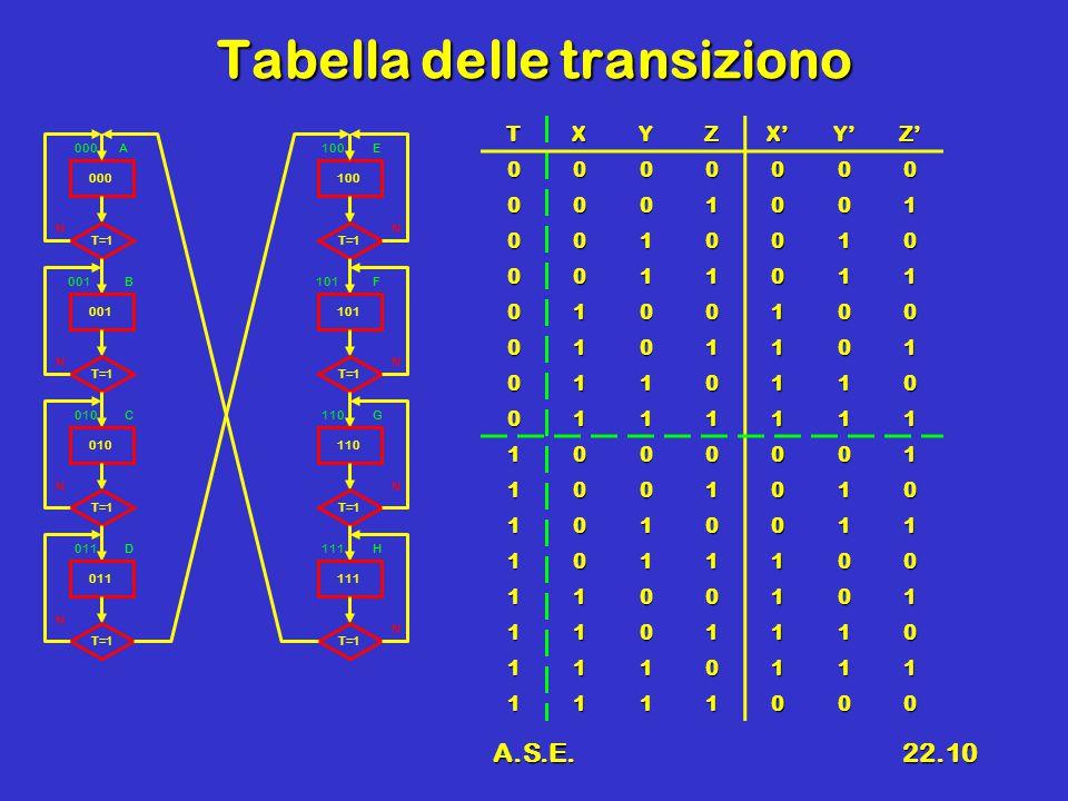 A.S.E.22.10 Tabella delle transiziono TXYZX'Y'Z' 0000000 0001001 0010010 0011011 0100100 0101101 0110110 0111111 1000001 1001010 1010011 1011100 1100101 1101110 1110111 1111000 000 T=1 001 T=1 010 T=1 011 T=1 100 T=1 101 T=1 110 T=1 111 T=1 N N N NN N N N A B C D E F G H 100 101 110 111 000 001 010 011
