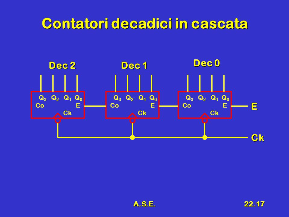 A.S.E.22.17 Contatori decadici in cascata Q 3 Q 2 Q 1 Q 0 Co E Ck Q 3 Q 2 Q 1 Q 0 Co E Ck Q 3 Q 2 Q 1 Q 0 Co E Ck E Ck Dec 0 Dec 1 Dec 2