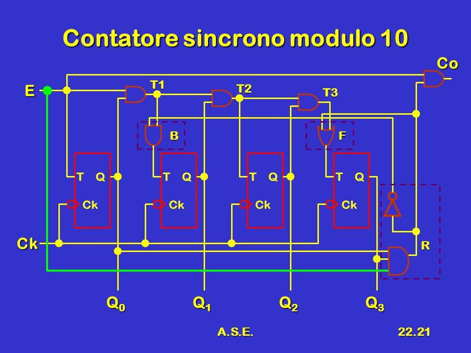 A.S.E.22.21 Contatore sincrono modulo 10 T Q Ck Q0Q0Q0Q0 Ck E Q1Q1Q1Q1 Q2Q2Q2Q2 Q3Q3Q3Q3 T Q Ck T Q Ck T Q Ck T1 T2 T3 R BF Co