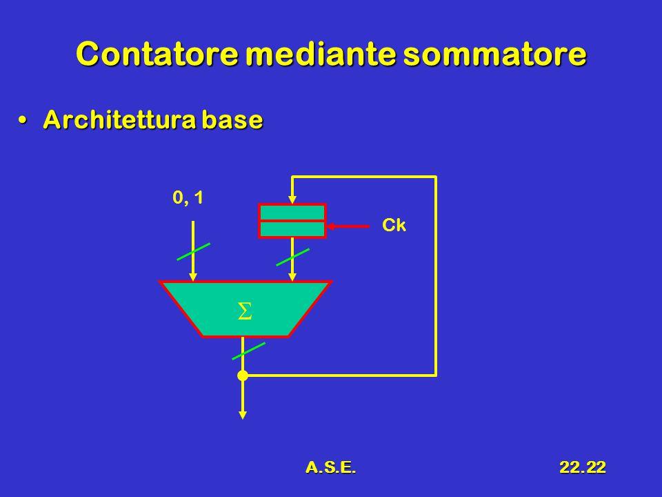 A.S.E.22.22 Contatore mediante sommatore Architettura baseArchitettura base  0, 1 Ck