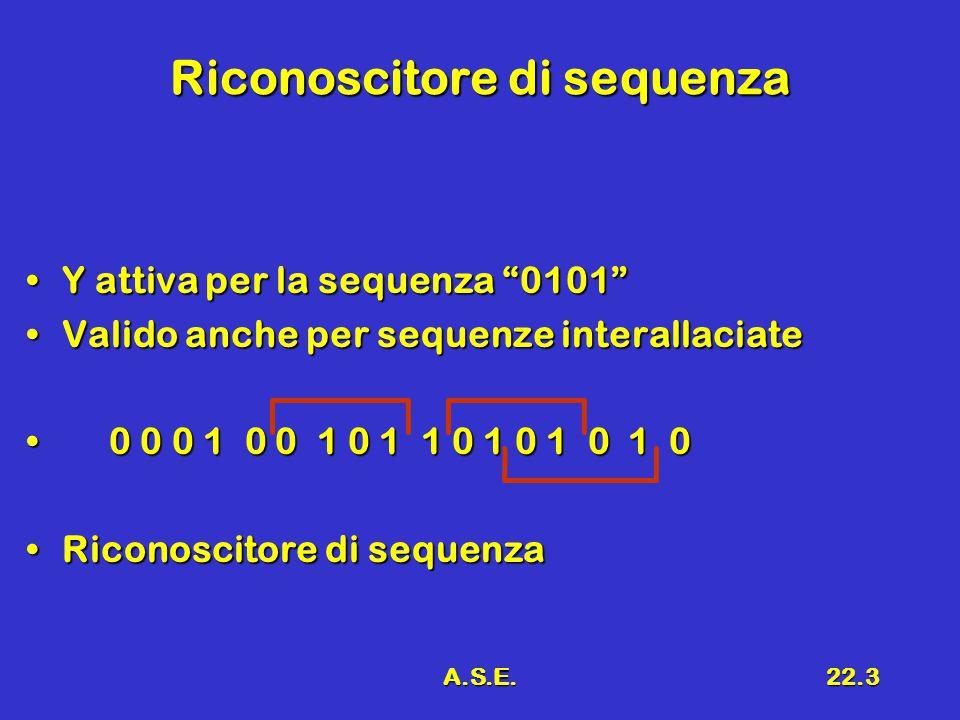 A.S.E.22.3 Riconoscitore di sequenza Y attiva per la sequenza 0101 Y attiva per la sequenza 0101 Valido anche per sequenze interallaciateValido anche per sequenze interallaciate 0 0 0 1 0 0 1 0 1 1 0 1 0 1 0 1 0 0 0 0 1 0 0 1 0 1 1 0 1 0 1 0 1 0 Riconoscitore di sequenzaRiconoscitore di sequenza