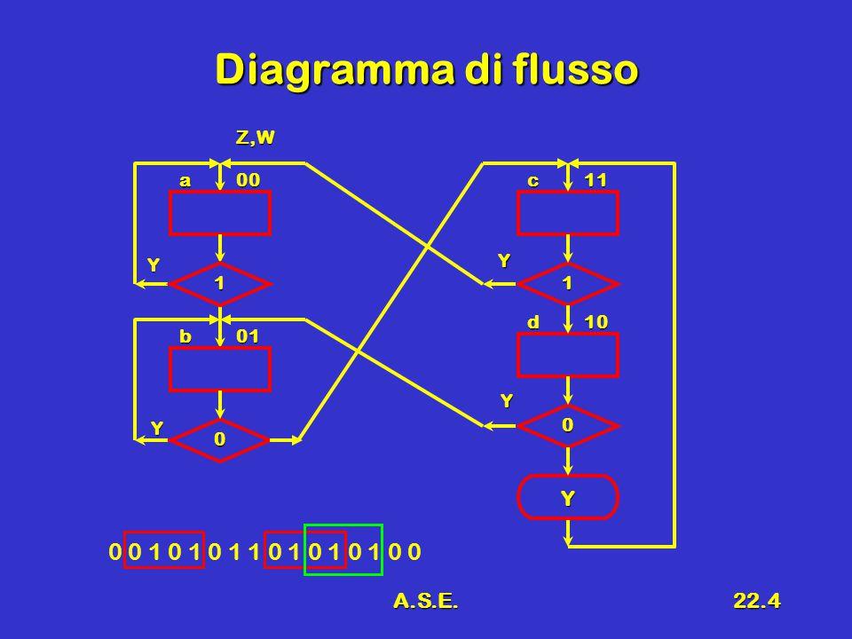 A.S.E.22.5 Tabella delle transizioni XZpWpZnWn 00001 00101 01001 01110 10000 10111 11011 11100 a00 01b Y 0 1 Y 1 0 Y c11 d10 Z,W