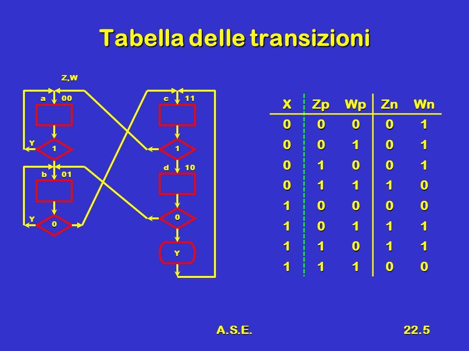 A.S.E.22.16 Forme d'onda Ck E Q0Q0 Q1Q1 Q2Q2 Q3Q3 0 1 2 3 4 5 6 7 8 9 10 t T1T1 T2T2 T3T3 B F R