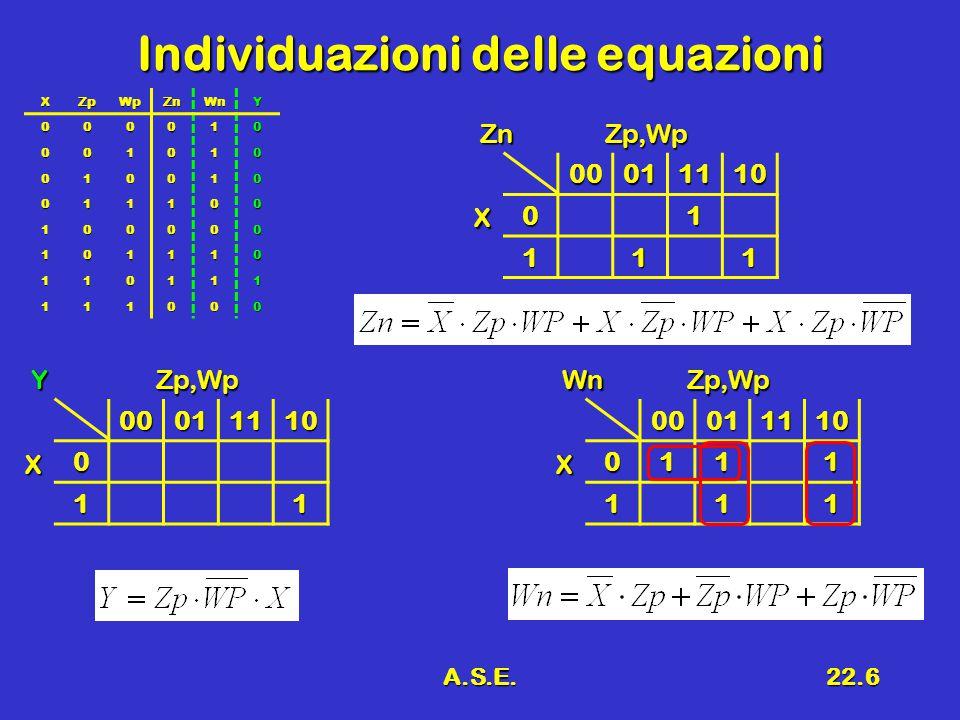 A.S.E.22.6 Individuazioni delle equazioni XZpWpZnWnY 000010 001010 010010 011100 100000 101110 110111 111000 0001111001 111 X Zp,WpZn000111100111 111 X Zp,WpWn000111100 11 X Zp,WpY