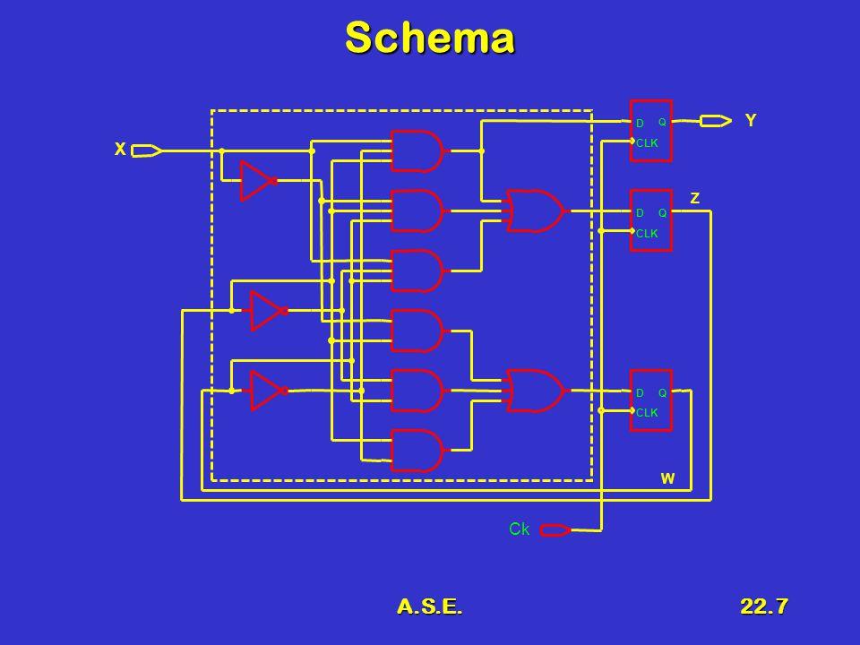 A.S.E.22.8 Contatore modulo 8 Grafo 000001010011 100101 110111 111 1 11 1 1 0 0 00 0 0 00 ABCD E FG H