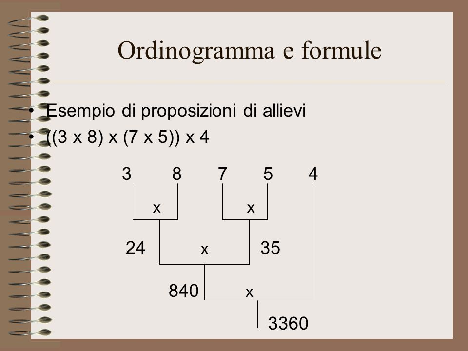 Ordinogramma e formule Esempio di proposizioni di allievi ((3 x 8) x (7 x 5)) x 4 3 8 7 5 4 x x 24 x 35 840 x 3360