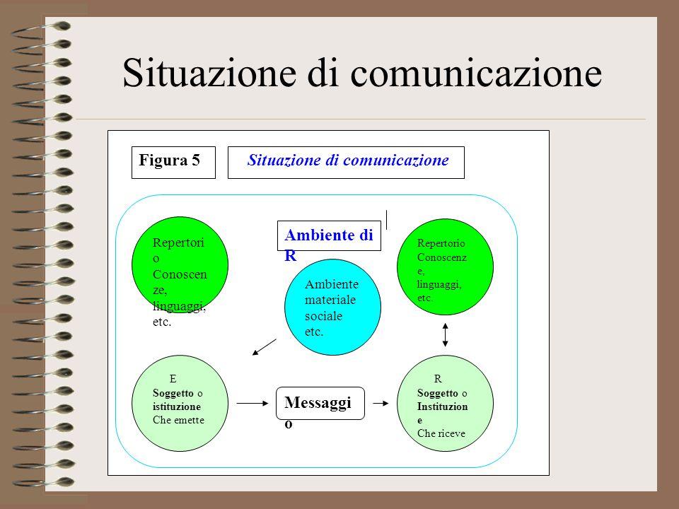 Situazione di comunicazione Repertori o Conoscen ze, linguaggi, etc.
