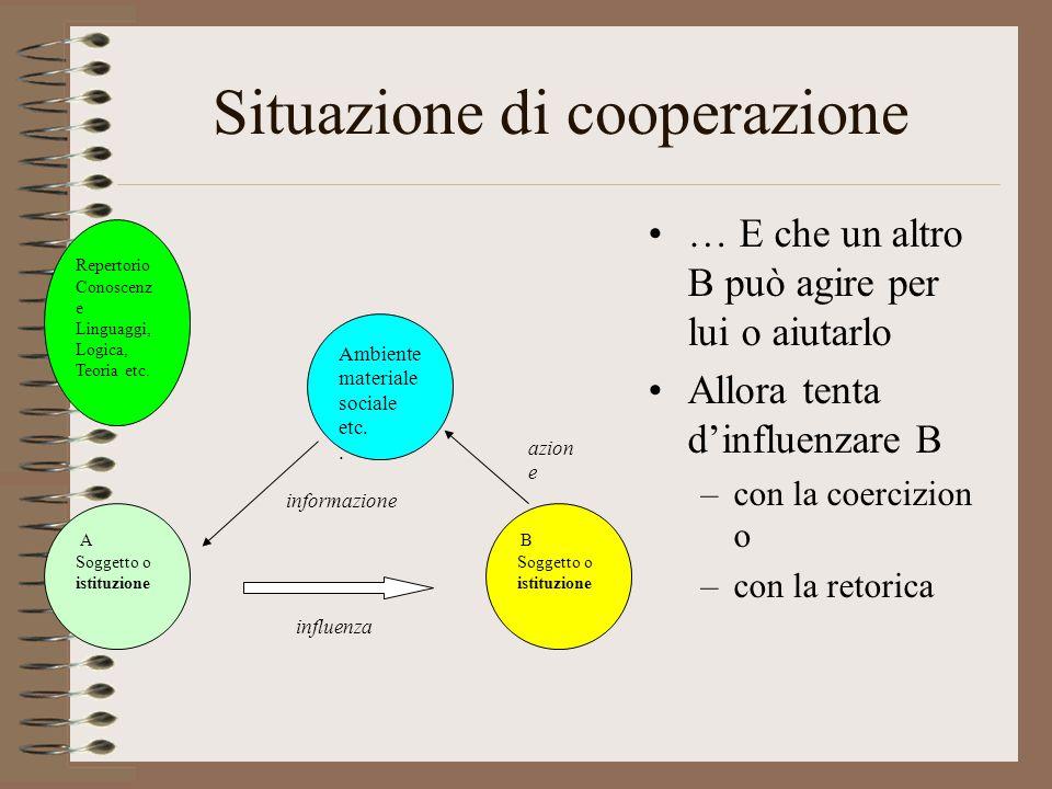 Situazione di cooperazione … E che un altro B può agire per lui o aiutarlo Allora tenta d'influenzare B –con la coercizion o –con la retorica A Soggetto o istituzione Repertorio Conoscenz e Linguaggi, Logica, Teoria etc.