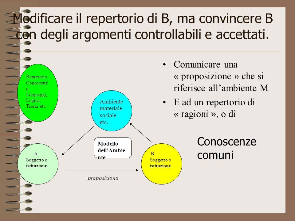Modificare il repertorio di B, ma convincere B con degli argomenti controllabili e accettati.