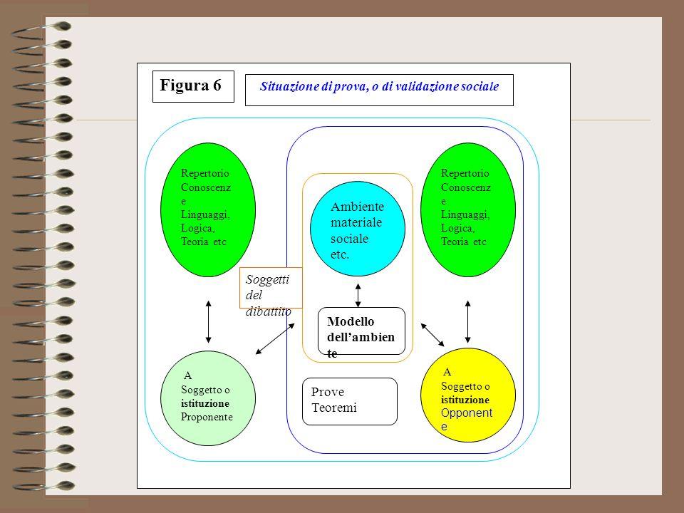 Milieu de E Repertorio Conoscenz e Linguaggi, Logica, Teoria etc A Soggetto o istituzione Proponente Ambiente materiale sociale etc.