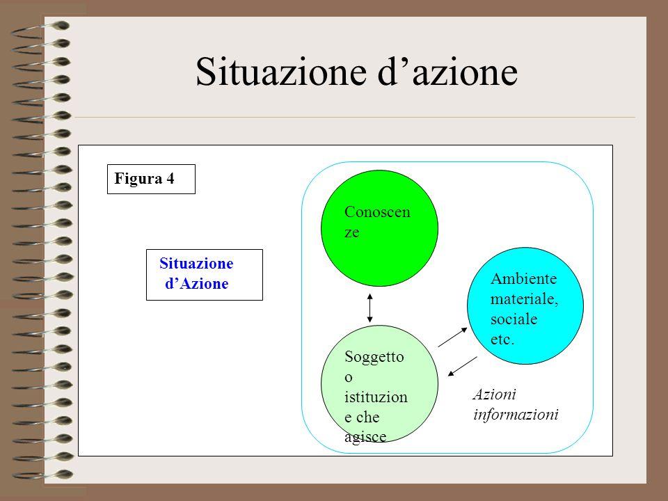 Situazione d'azione Conoscen ze Soggetto o istituzion e che agisce Ambiente materiale, sociale etc.