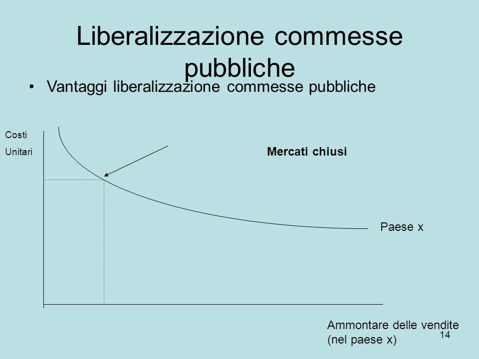 14 Liberalizzazione commesse pubbliche Vantaggi liberalizzazione commesse pubbliche Costi Unitari Ammontare delle vendite (nel paese x) Paese x Mercat