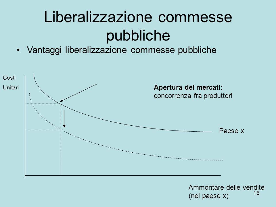 15 Liberalizzazione commesse pubbliche Vantaggi liberalizzazione commesse pubbliche Costi Unitari Ammontare delle vendite (nel paese x) Paese x Apertu