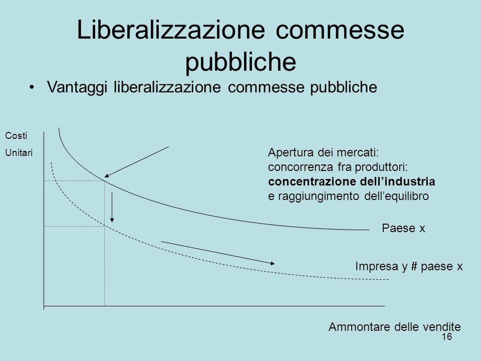 16 Liberalizzazione commesse pubbliche Vantaggi liberalizzazione commesse pubbliche Costi Unitari Ammontare delle vendite Paese x Apertura dei mercati