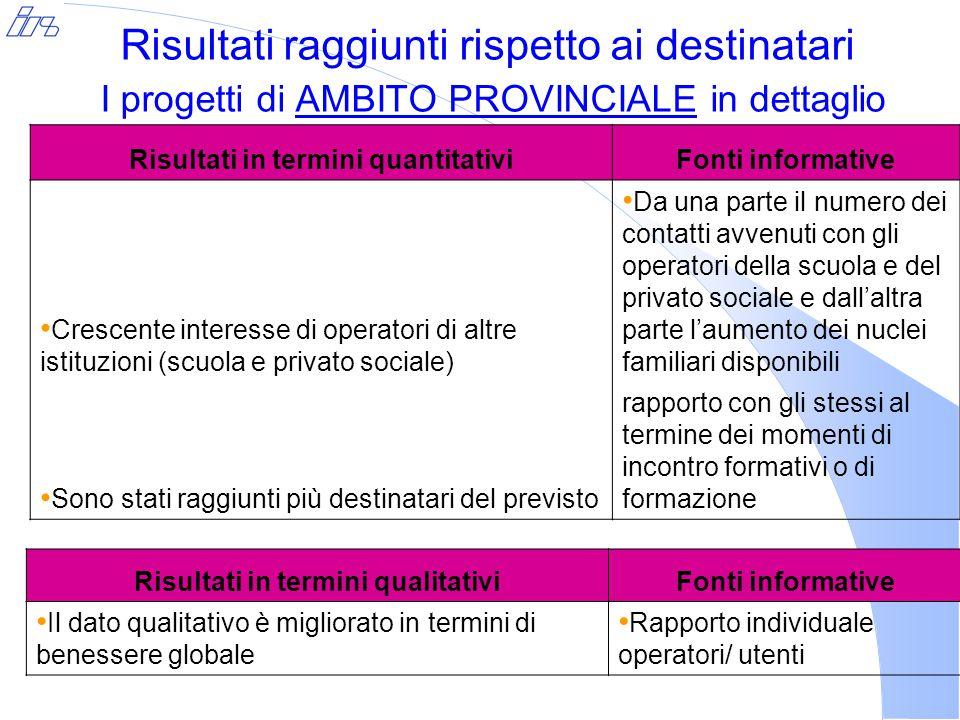 Risultati raggiunti rispetto ai destinatari I progetti di AMBITO PROVINCIALE in dettaglio Risultati in termini quantitativiFonti informative Crescente