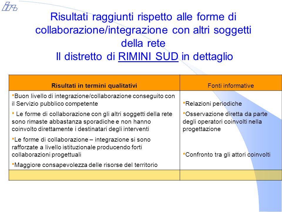 Risultati raggiunti rispetto alle forme di collaborazione/integrazione con altri soggetti della rete Il distretto di RIMINI SUD in dettaglio Risultati