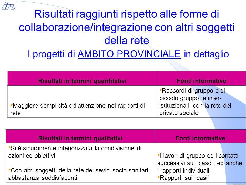 Risultati raggiunti rispetto alle forme di collaborazione/integrazione con altri soggetti della rete I progetti di AMBITO PROVINCIALE in dettaglio Ris