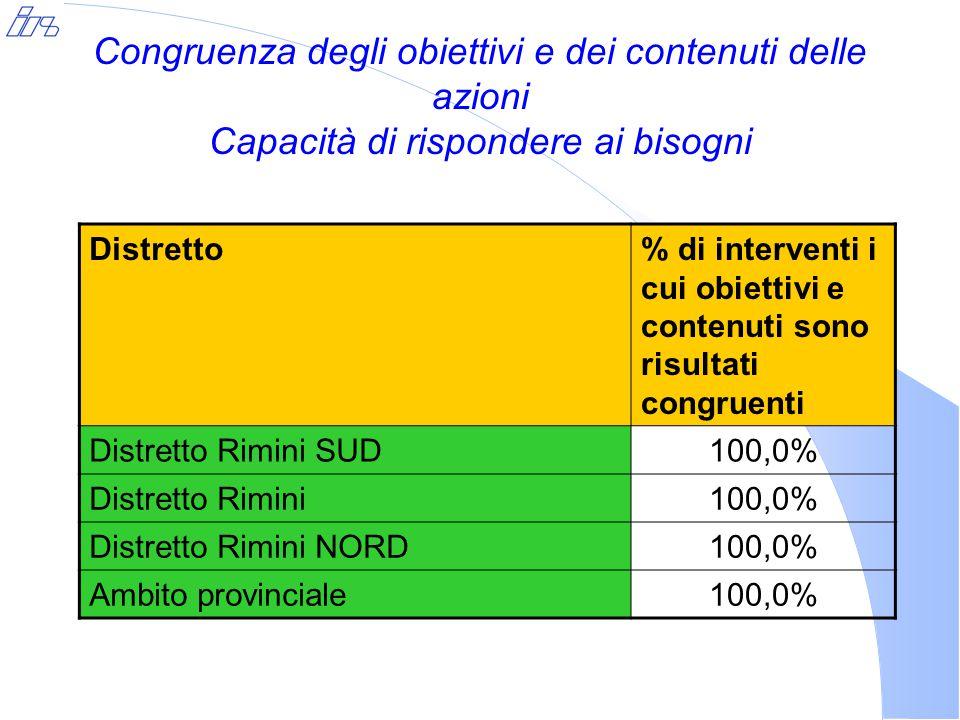 Congruenza degli obiettivi e dei contenuti delle azioni Capacità di rispondere ai bisogni Distretto% di interventi i cui obiettivi e contenuti sono ri